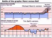 Die Wetterverhältnisse in Hellas im Jahre 10.141 und 23.611 v. Chr.